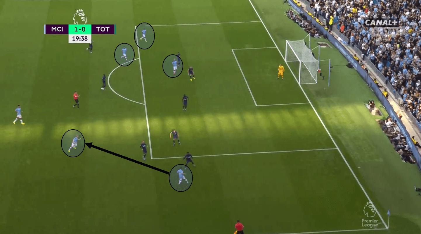 Premier League 2019/20: Manchester City vs Tottenham Hotspur – Tactical Analysis Tactics