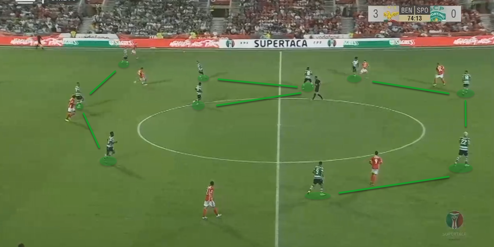 Portuguese Super Cup 2019: Benfica vs Sporting CP - tactical analysis tactics