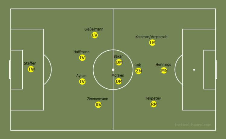Fortuna Düsseldorf 2019/20 season preview – scout report tactical analysis tactics