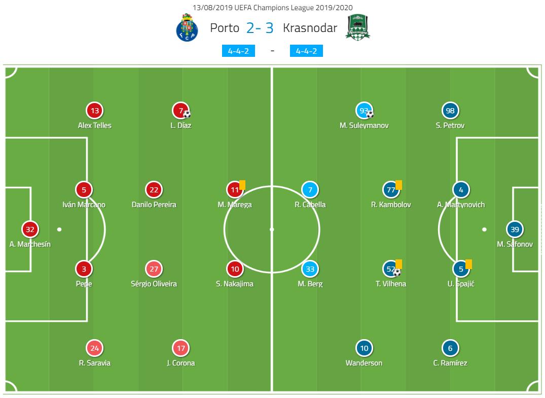 UEFA Champions League Qualifiers: Porto vs Krasnodar - Tactical Analysis - tactics