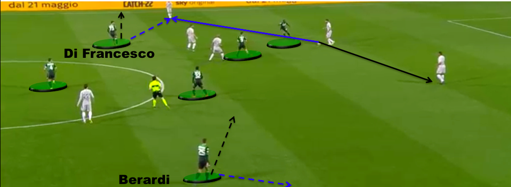Sassuolo Preview Serie A 2019/20 Tactical Analysis