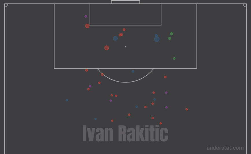 Ivan Rakitić 2019/20 - scout report - tactical analysis tactics