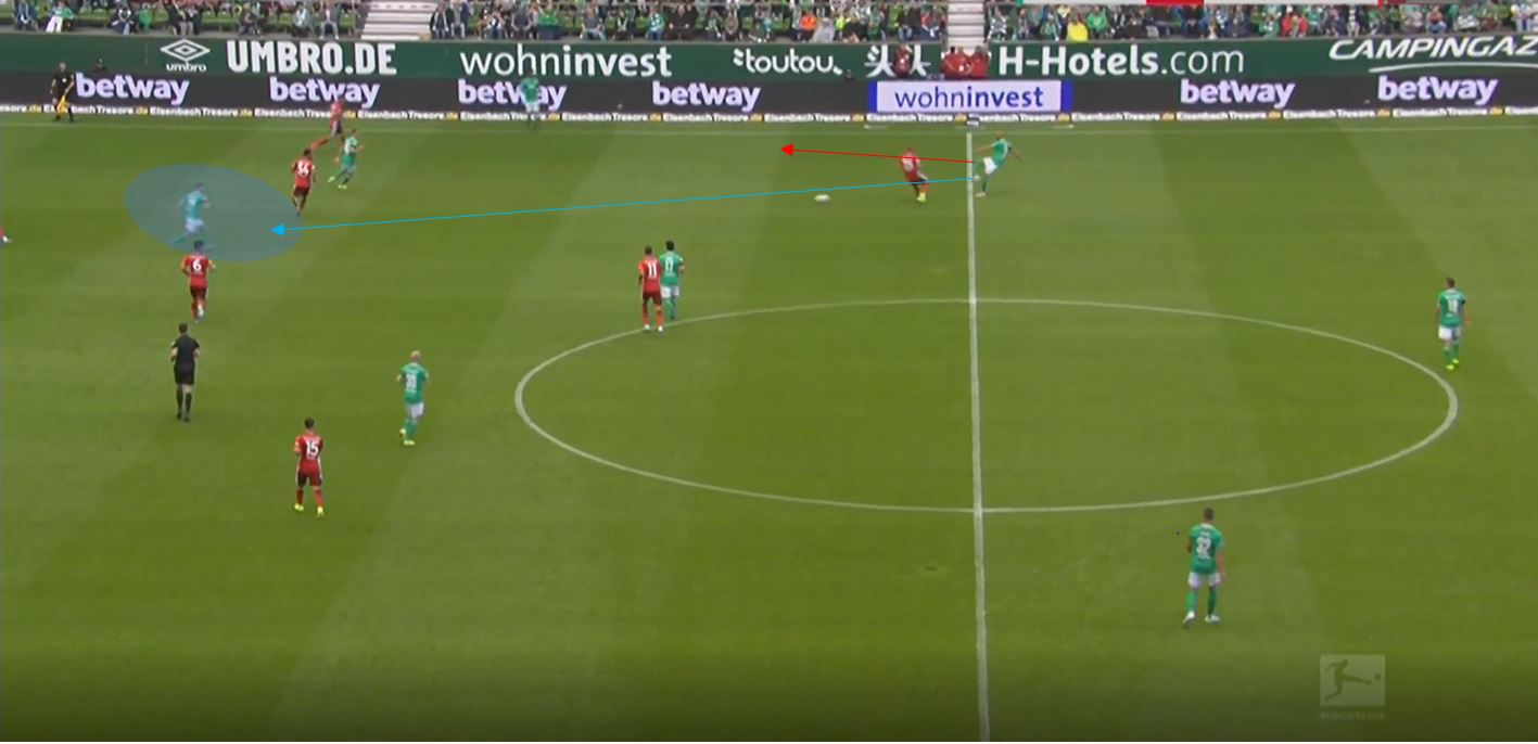 Werder Bremen 2019/20: Their expected points struggles- scout report tactical analysis tactics