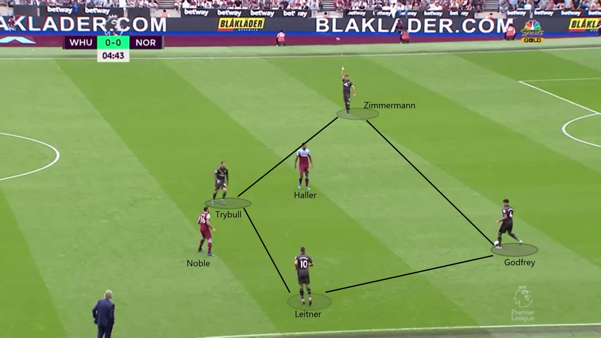 Premier League 2019/20: West Ham vs Norwich - Tactical Analysis tactics