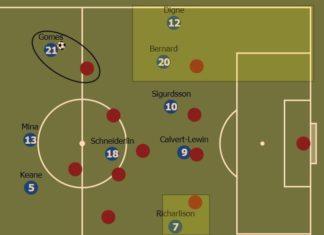 Everton 2019/20: August analysis - scout report - tactical analysis tactics