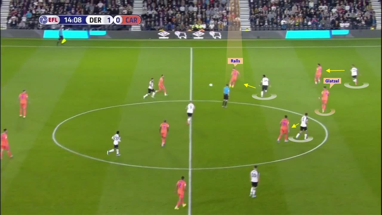 EFL Championship 2019/20: Derby County vs Cardiff City – tactical analysis tactics
