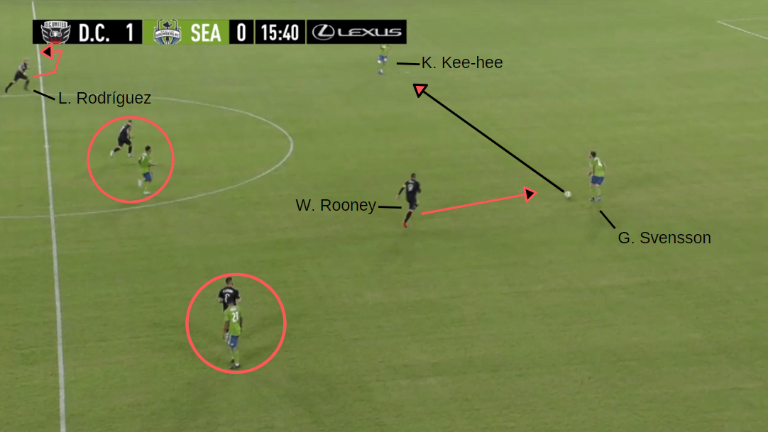 MLS 2019: DC United vs Seattle Sounders - Tactical Analysis tactics