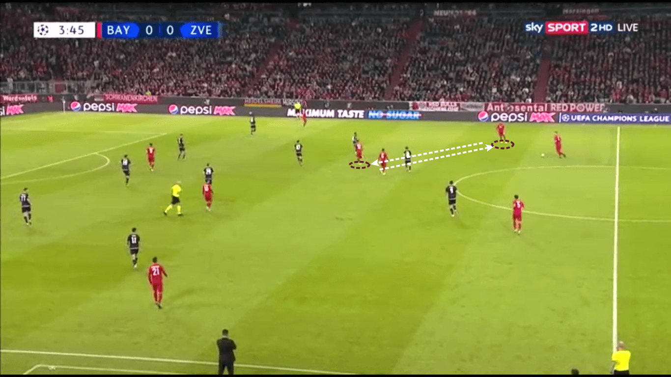 UEFA Champions League 2019/20: Bayern Munich vs Red Star Belgrade – tactical analysis tactics