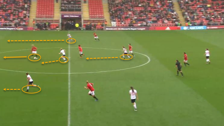 FAWSL 2019/20: Manchester United Women vs Liverpool Women - tactical analysis tactics
