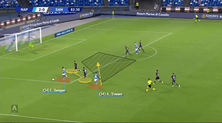 Serie A 2019/20: Napoli vs Sampdoria - tactical analysis tactics