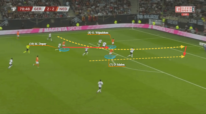 Euro 2020 Qualifiers: Germany vs Netherlands – tactical analysis tactics