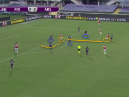 UEFA Women's Champions League 2019/20: Fiorentina vs Arsenal - tactical analysis tactics