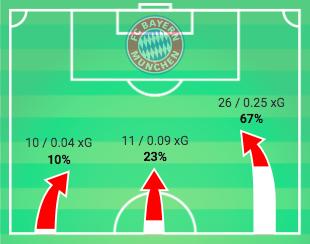 Bundesliga 2019/20: RB Leipzig vs Bayern Munich - tactical analysis tactics