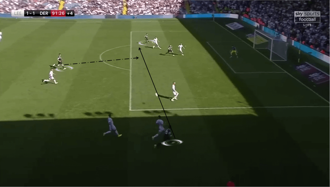 EFL Championship 2019/20: Leeds United vs Derby County - Tactical Analysis tactics