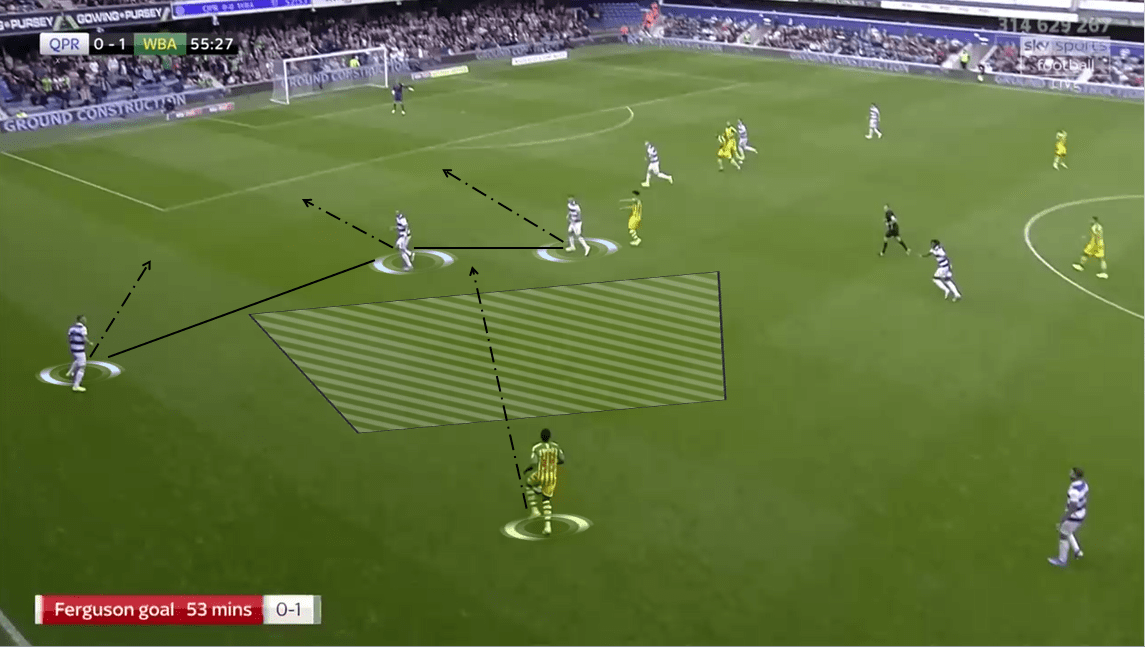 EFL Championship 2019/20: Queens Park Rangers vs West Bromwich Albion - Tactical Analysis tactics