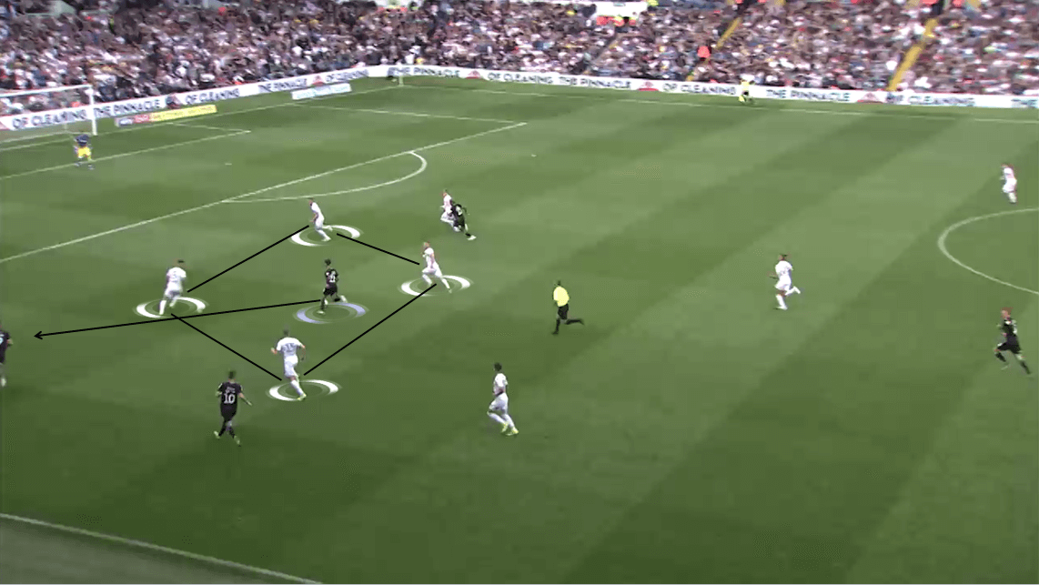 EFL Championship 2019/20: Leeds United vs Swansea City - Tactical Analysis tactics