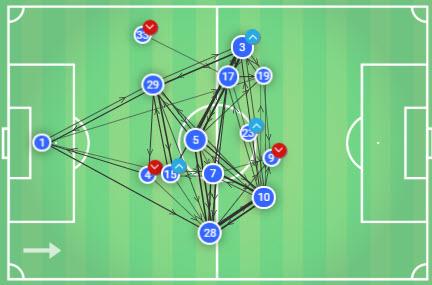 Premier League 19/20: Chelsea Vs Liverpool - Tactical Analysis