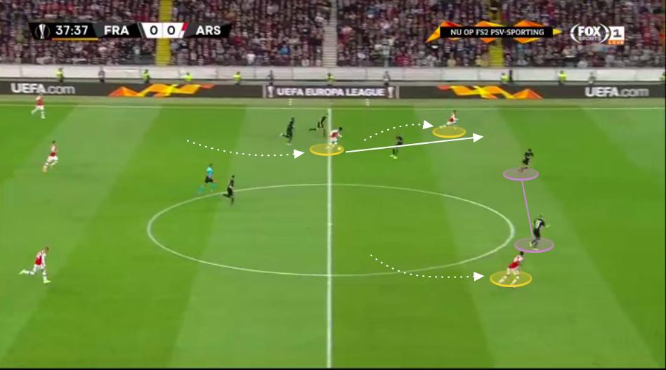 UEFA Europa League 2019/20: Eintracht Frankfurt vs Arsenal - tactical analysis tactics