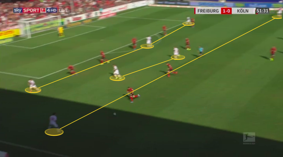 achim-beierlorzer-fc-koln-201920-tactical-analysis-tactics