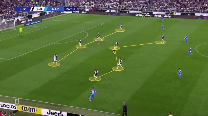 Serie A 2019/20: Juventus vs Napoli - tactical analysis tactics