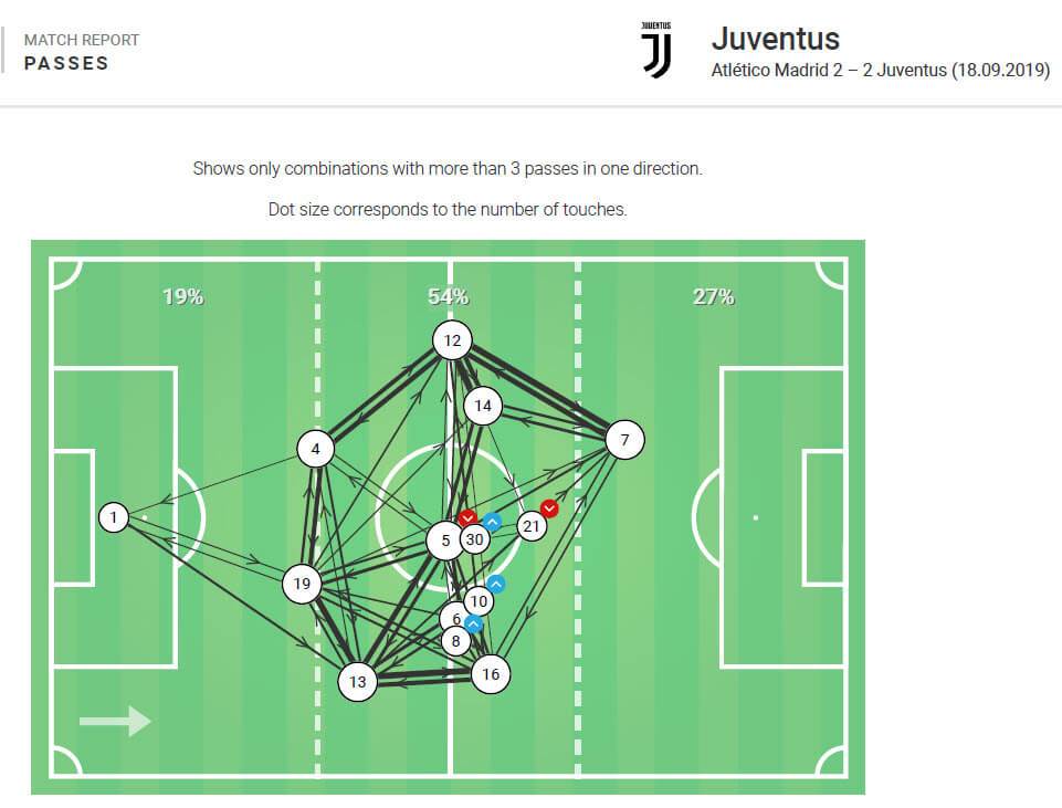 uefa-champions-league-2019-20-atletico-madrid-vs-juventus-tactical-analysis-tactics