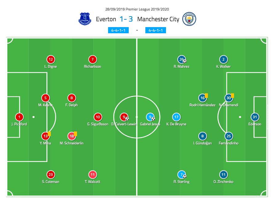 EPL 2019/20: Everton vs Man City - tactical analysis tactics