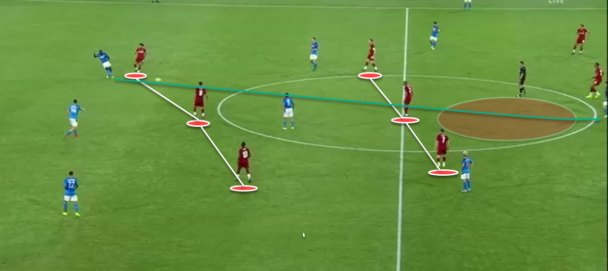 UEFA Champions League 2019/20: Napoli Vs Liverpool - Tactical Analysis - tactics