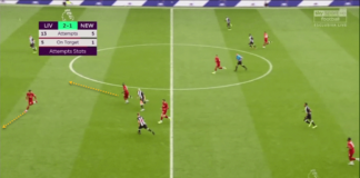 Premier League 2019/20: Liverpool Newcastle United tactical analysis tactics