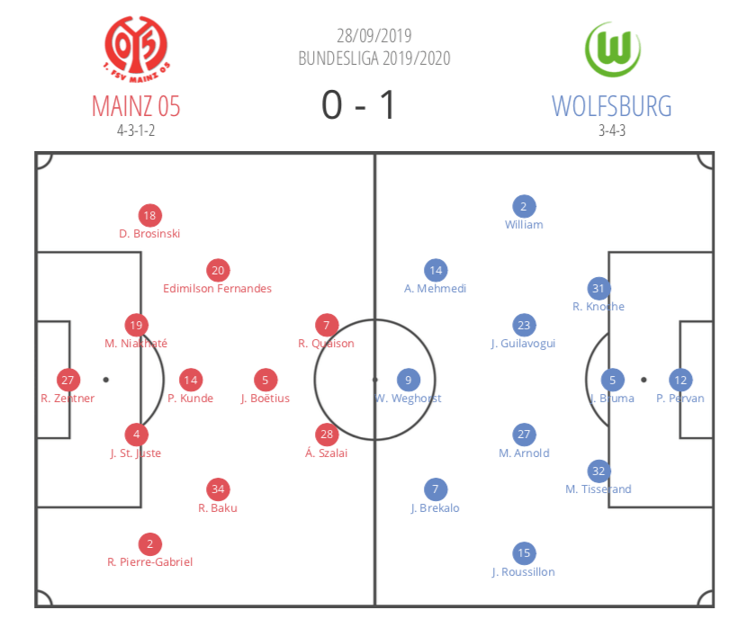 Bundesliga 2019/20: Mainz vs Wolfsburg - tactical analysis tactics