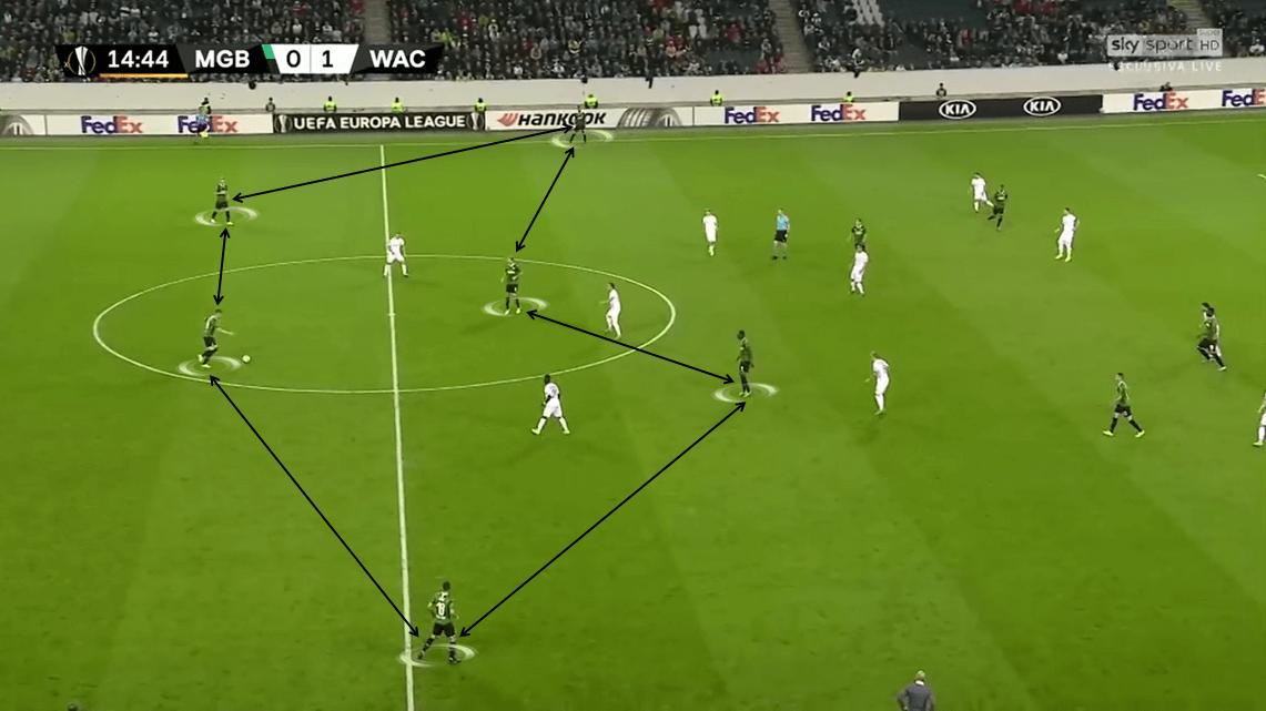 UEFA Europa League 2019/20: Borussia Mönchengladbach vs Wolfsberger - Tactical Analysis tactics