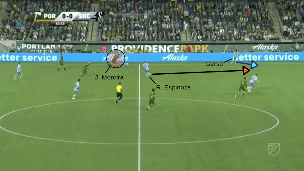 MLS 2019: Portland Timbers vs Sporting KC - tactical analysis tactics