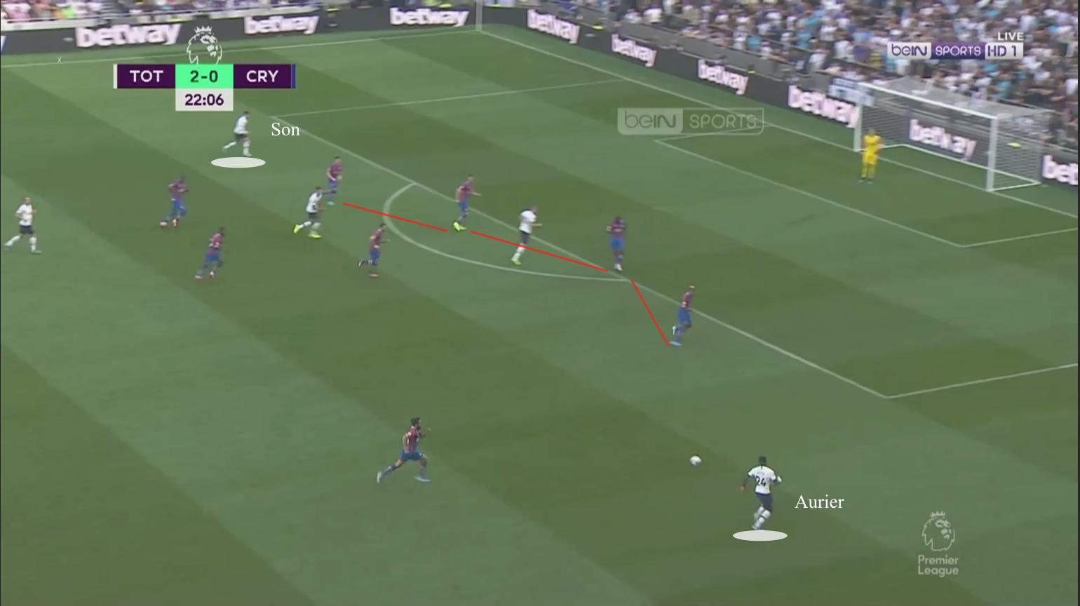 Premier League 2019/20: Tottenham Hotspur vs Crystal Palace - tactical analysis tactics