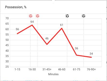 Premier League 2019/20: Watford vs Arsenal – tactical analysis tactics