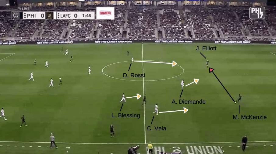 MLS 2019: Philadelphia Union vs LAFC - tactical analysis tactics