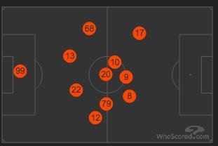 Serie A 2019/20: AC Milan vs Inter - tactical analysis tactics