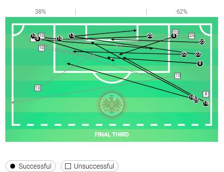 Bundesliga 2019/20: Eintracht Frankfurt vs Borussia Dortmund - tactical analysis tactics