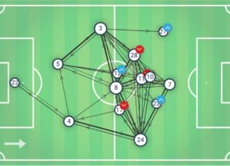 Premier League 2019/20: Leicester City vs Tottenham Hotspur - tactical analysis tactics