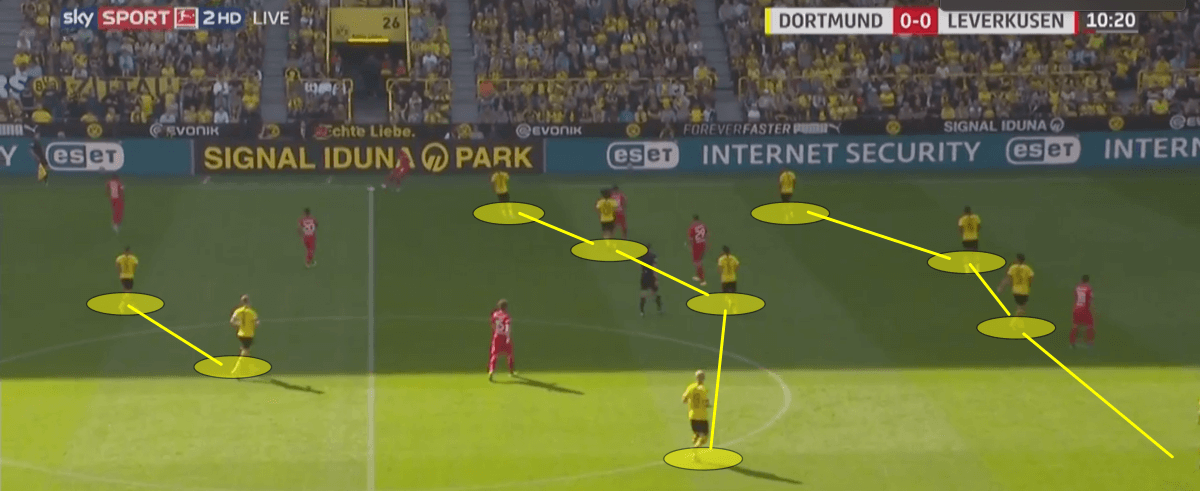 https://totalfootballanalysis.com/match-analysis/bundesliga-201920-borussia-dortmund-vs-augsburg-tactical-analysis-tactics