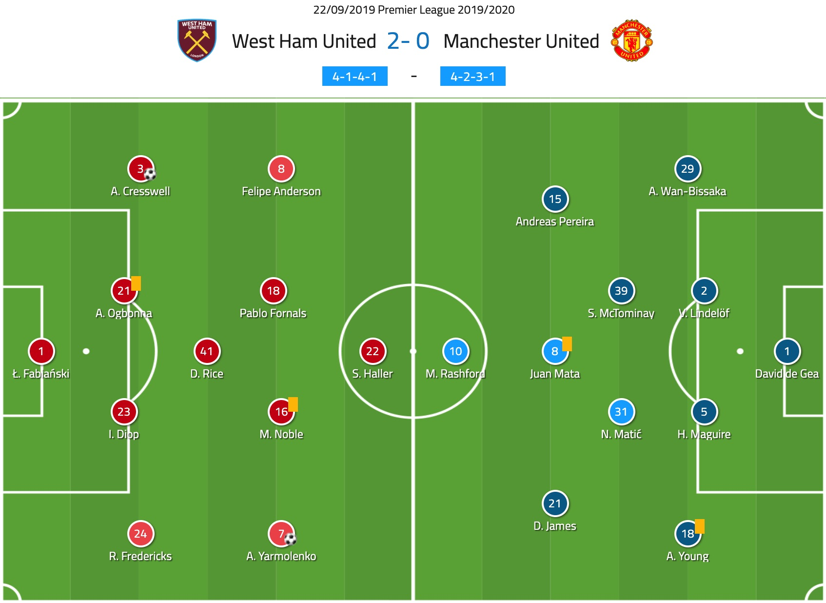 Premier League 2019/20: West Ham vs Man United - tactical analysis tactics