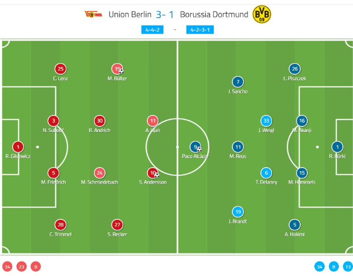 Bundesliga 2019/20: Union Berlin vs Borussia Dortmund tactical analysis tactics