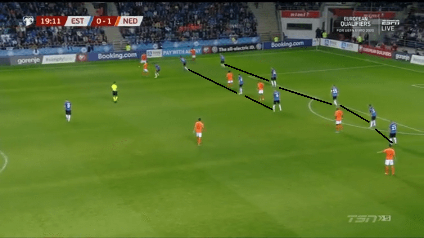 Euro 2020 Qualifiers: Estonia vs Netherlands - tactical analysis tactics
