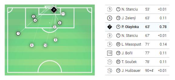 UEFA Champions League 2019/20: Inter Milan vs Slavia Prague - Tactical Analysis tactics