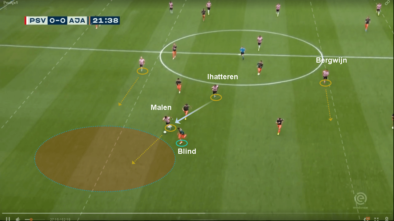 Eredivisie 2019/20: PSV vs Ajax - tactical analysis tactics