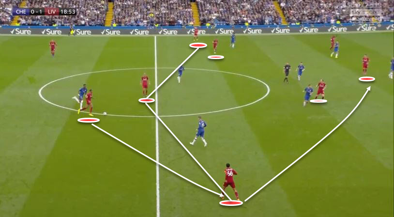 Premier League 19/20: Chelsea Vs Liverpool - Tactical Analysis