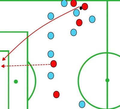 MLS 2019: New York City FC vs Toronto FC - tactical analysis tactics