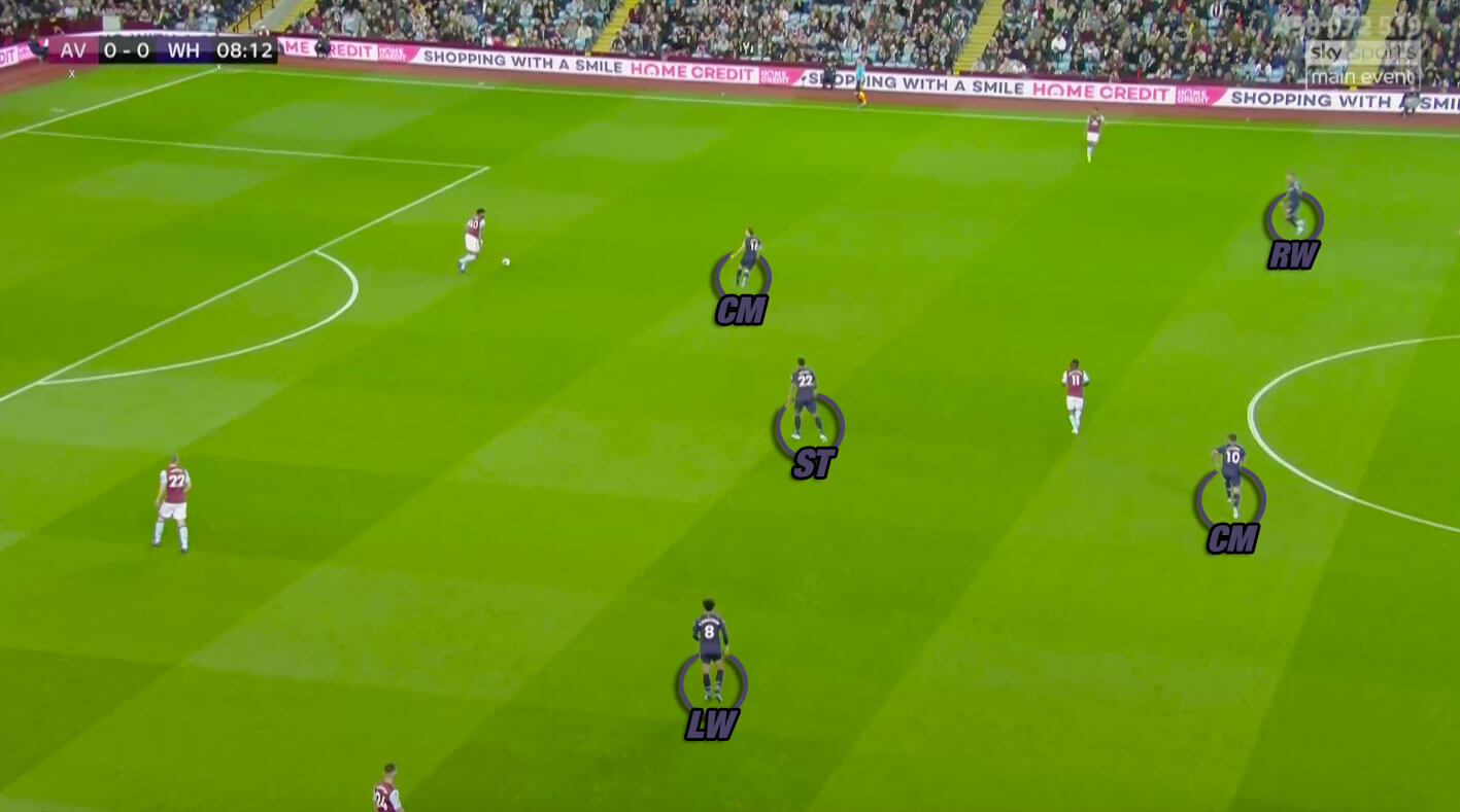 Premier League 2019/20: Aston Villa vs West Ham United - tactical analysis