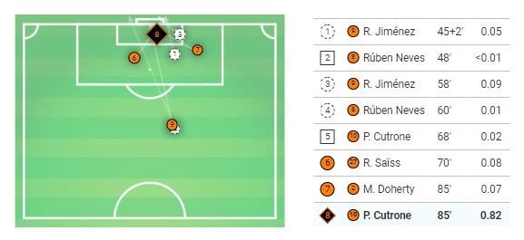 Premier League 2019/20: Wolverhampton vs Chelsea - Tactical Analysis tactics