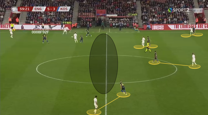 Euro 2020 Qualifiers: England vs Kosovo - tactical analysis tactics