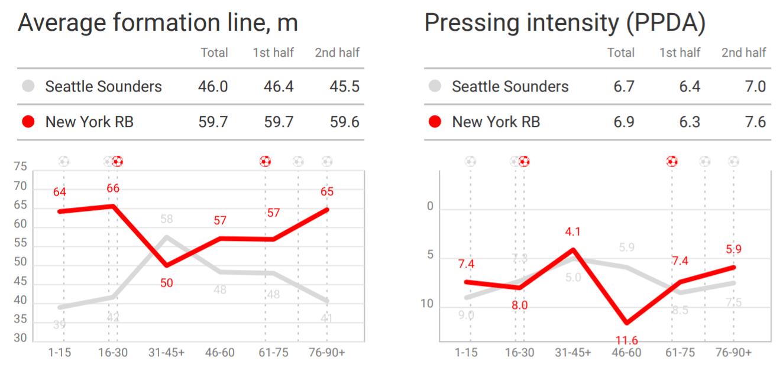 MLS 2019: Seattle Sounders vs New York Red Bulls – tactical analysis tactics