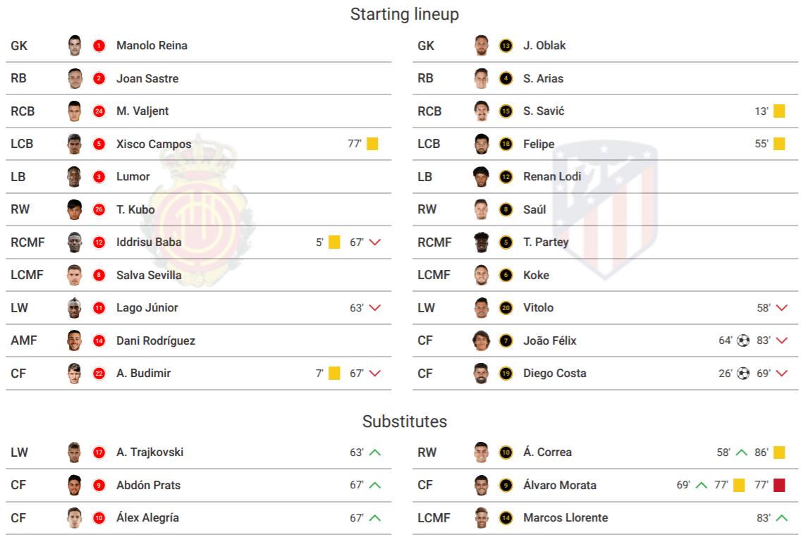 La Liga 2019/20: Mallorca vs Atletico Madrid – tactical analysis tactics